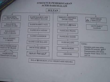 Struktur pemerintahan kesultanan Aceh
