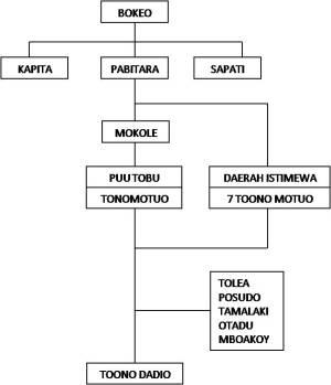 Struktur pemerintahan kerajaan Mekongga