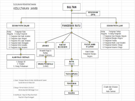 jambi - Struktur Pemerintahan Kesultanan Jambi